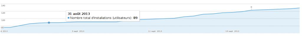 Nombre d'installation de l'application Android