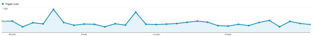 Nombre de page vue sur un mois